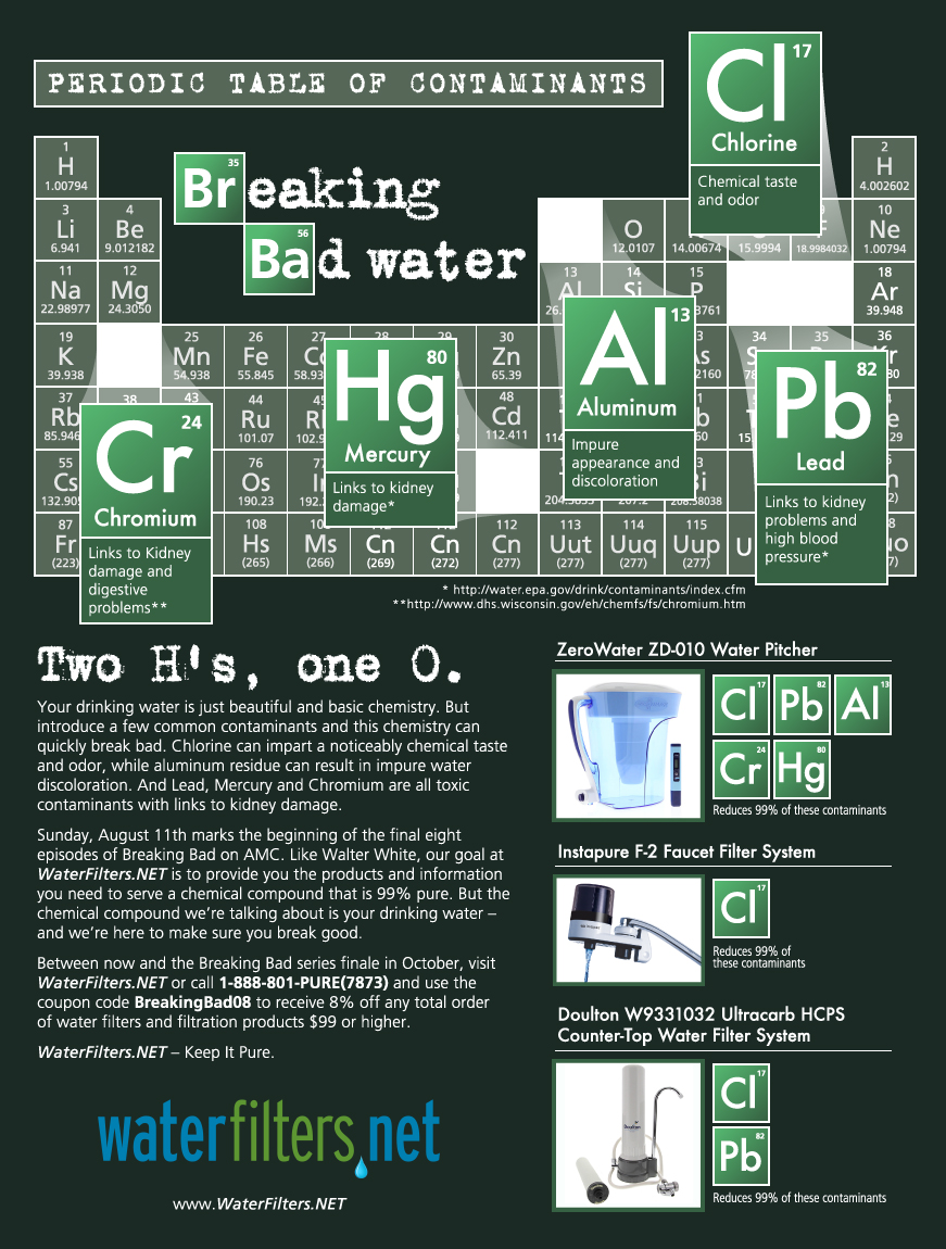 INFOGRAPHIC: Breaking Bad Drinking Water – WaterFilters NET