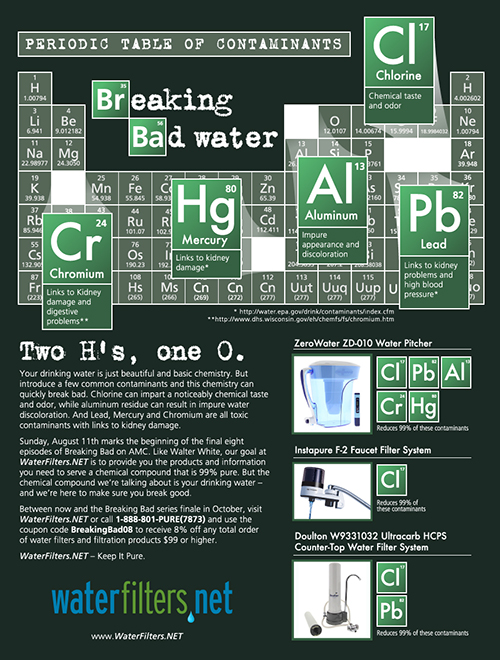 Infographic: Breaking Bad Drinking Water