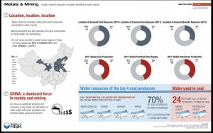 Metals & Mining Contributing to China Water Crisis