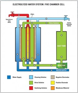 Electrolyzed Water Diagram